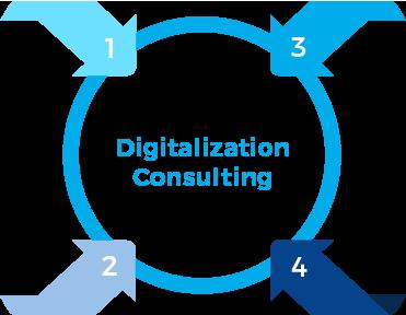 digitalization-consulting
